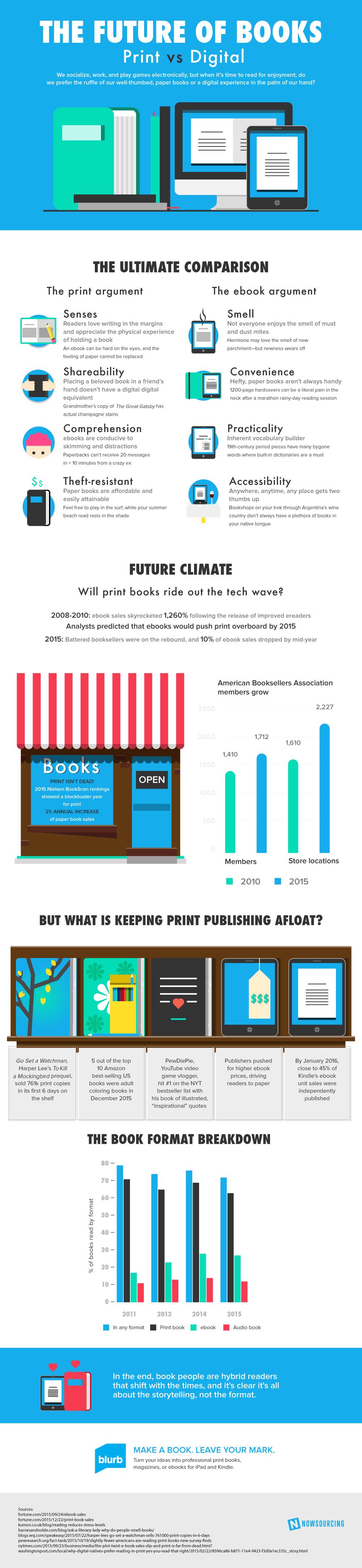 The Future of Books - Print Vs Digital